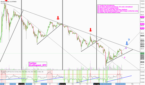 BTCUSD: We didn't touched the trendline, we can't go down until we do :)