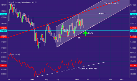 GBPCHF: GBPCHF--Channel movement to continue