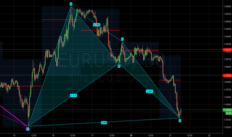 EURUSD: EURUSD - Bullish bat pattern complete
