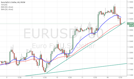 EURUSD: Long on EUR/USD above 1.1324 SL 1.1297