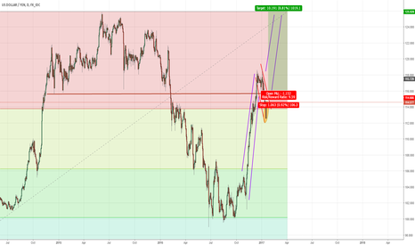 USDJPY: Long term Bullish USDJPY Trend