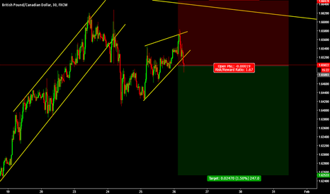 GBPCAD: GBPCAD Short