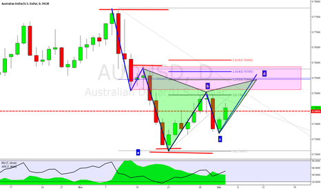AUDUSD: AUDUSD: Bearish Gartley, AB=CD 7 Fibonacci Confluence