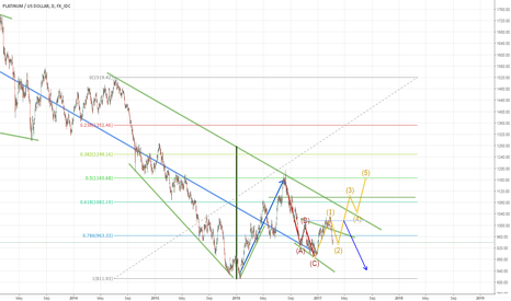 XPTUSD: Possible Long Position in Platinum