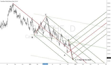CADCHF: https://www.tradingview.com/x/BKoSMrXD/