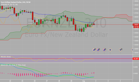 EURNZD: Potential cloud breakout EURNZD