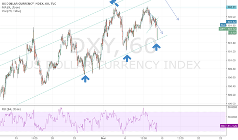 DXY: Possible up now