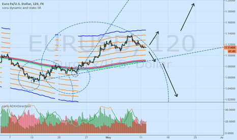 EURUSD: EUR - correction or impulse?