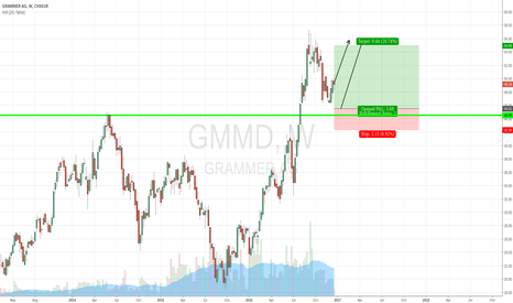 GMM: Grammer long after Pullback
