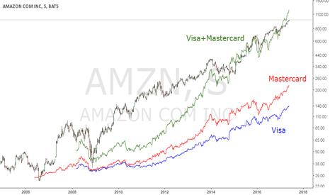 AMZN: Amazon vs (Visa+Mastercard)