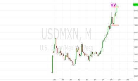 USDMXN: USD/MXN - пробой коридора 2016 года