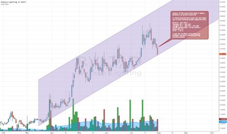 RVLT: Swing trade opportunity in RVLT