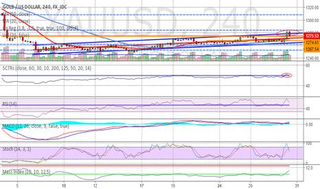 XAUUSD: Gold volatility increase this week!