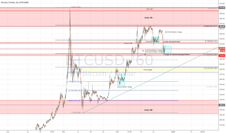 BTCUSD: BTC Longterm & Shortterm Overview, and a VERY safe play