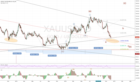XAUUSD: Gold still short 1133 and long