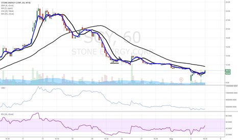 SGY: Ssshhh...don't look now but $SGY is starting to perk up.