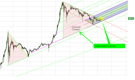 BTCUSD: Dawn of the Bull.