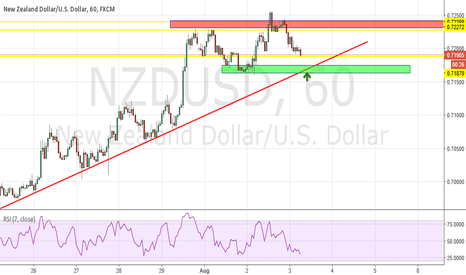 NZDUSD: NZDUSD Long Opportunity H1 TL + Demand Zone