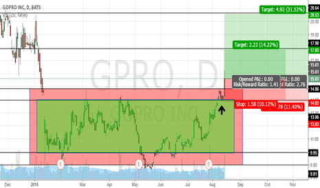 GPRO: GRPO - Out of trading range into an uptrend