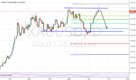 XAUUSD: SHORT GOLD Bre exist will not happen.