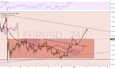 EURUSD: EURUSD breakout