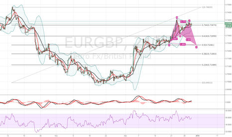EURGBP: eurgdp to fall @ 0.72 in 0.5 Fib