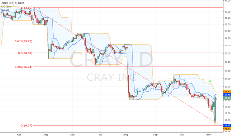 CRAY: On the way