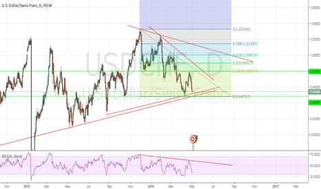 USDCHF: USDCHF BEARISH TRADE RETRACEMENT