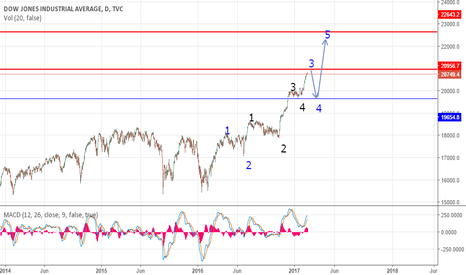 DJI: DJI Elliot waves Targets