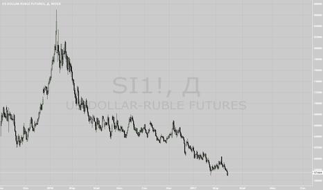 SI1!: Покупка коллов на SI 6-17
