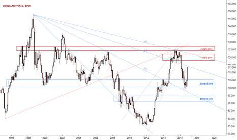USDJPY: Dollar yen approaching 3/1 Gann