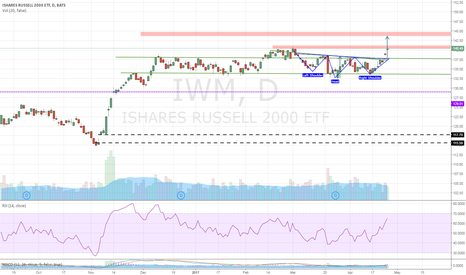 IWM: IWM- IHS in effect!