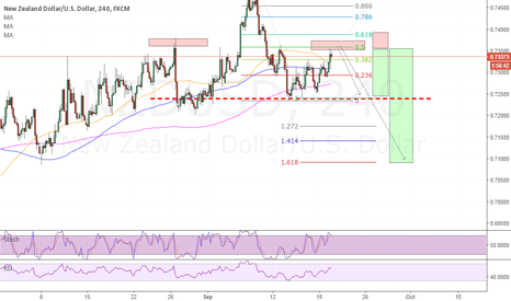 NZDUSD: NU short on H&S and overbought RSI