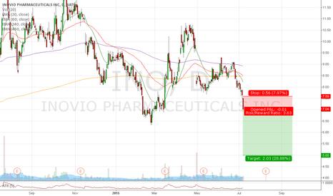 INO: Trade #33 - Short INO