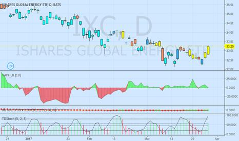 IXC: IXC => ishares global energy