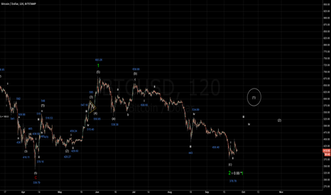 BTCUSD: Bitcoin Elliott Wave Count - Potential Nested i-ii Up