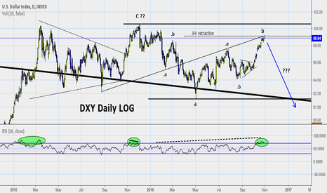 DXY: Daily DXY chart to go with the longer term chart just published.