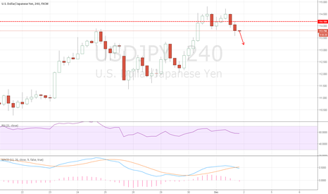 USDJPY: USDJPY: Short idea here