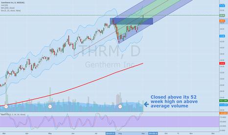 THRM: THRM new 52 week high,