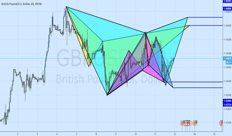 GBPUSD: Showing Off! 2 Cyphers, A Gartley & A Bat Pattern GBPUSD