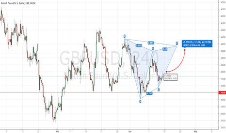 GBPUSD: GBPUSD - potentian bullish break above 1,42 level