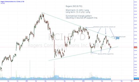 RCI-B: RCI.B: Symmetrical triangle pattern, Bounce off support ... Long