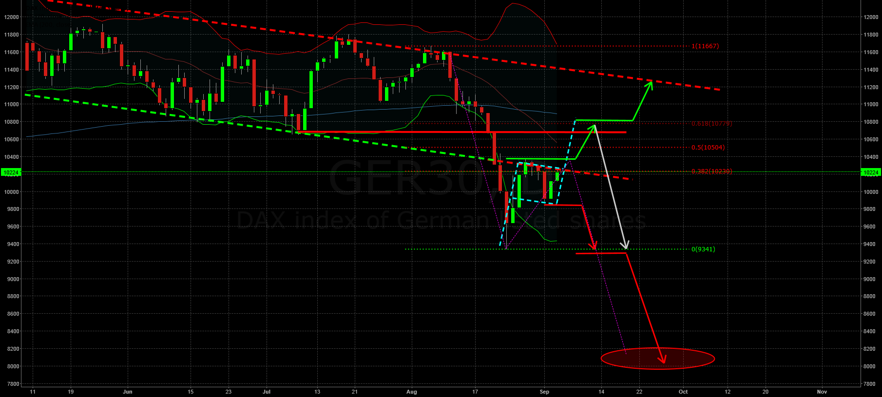Correction completed or do we see just a Dead Cat Bounce?