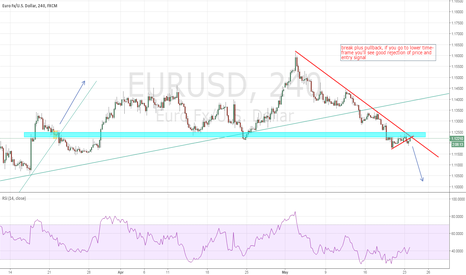 EURUSD: still trading under the trend line