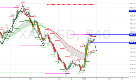 XAUUSD: 4hr view for GOLD. possible sell or buy