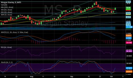 MS: MS Breakout of short term bearish pattern