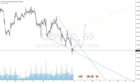 GBPCAD: $GBPCAD Bullish Wolfe Wave: Hourly Timeframe