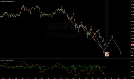 USDJPY: USDJPY are we in IV wave? will be another fall ?