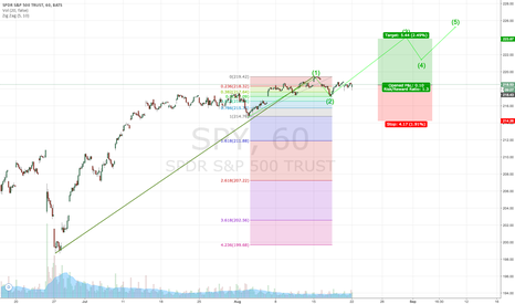 SPY: SPX Wave 2 to wave 3