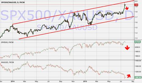 SPX500/XAUUSD: SPY vs Gold Ratio at upper limit